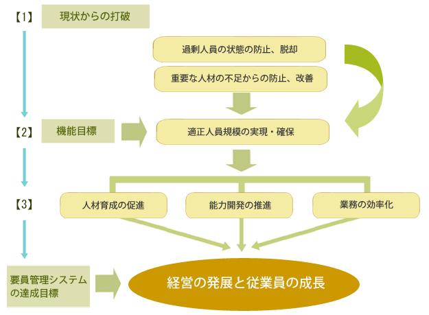 経営の発展と従業員の成長