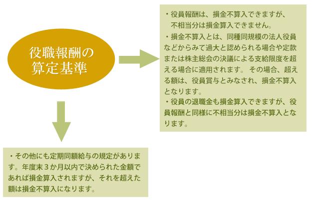 役職報酬の算定基準
