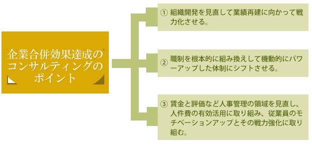 企業合併効果達成のコンサルティングのポイント