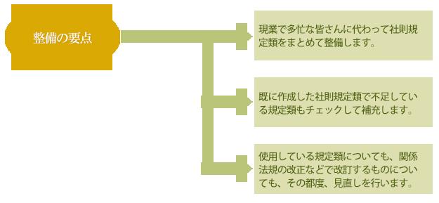 社則規定類の整備の内容