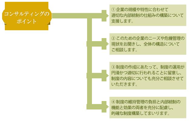 内部統制システムの支援コンサルティングの内容