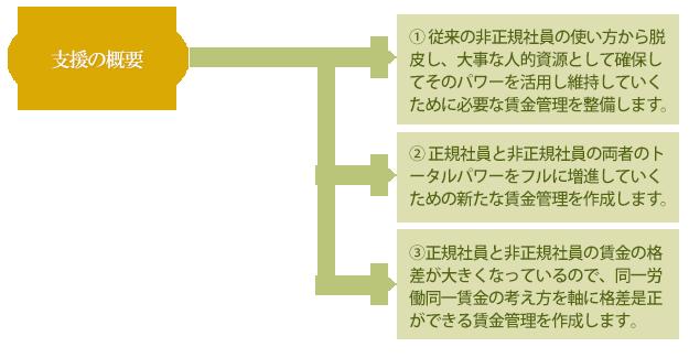 制度整備支援コンサルティングの概要