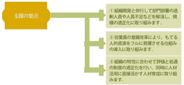 トータルパワーアップ支援コンサルティングの概要