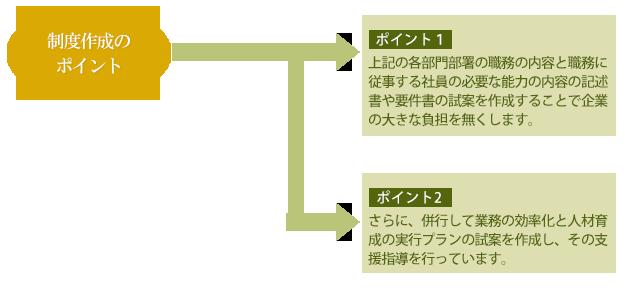 制度作成のポイント