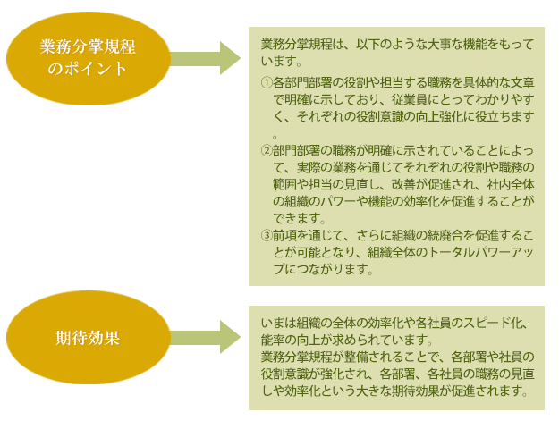 業務分掌規程の整備コンサルティングの概要
